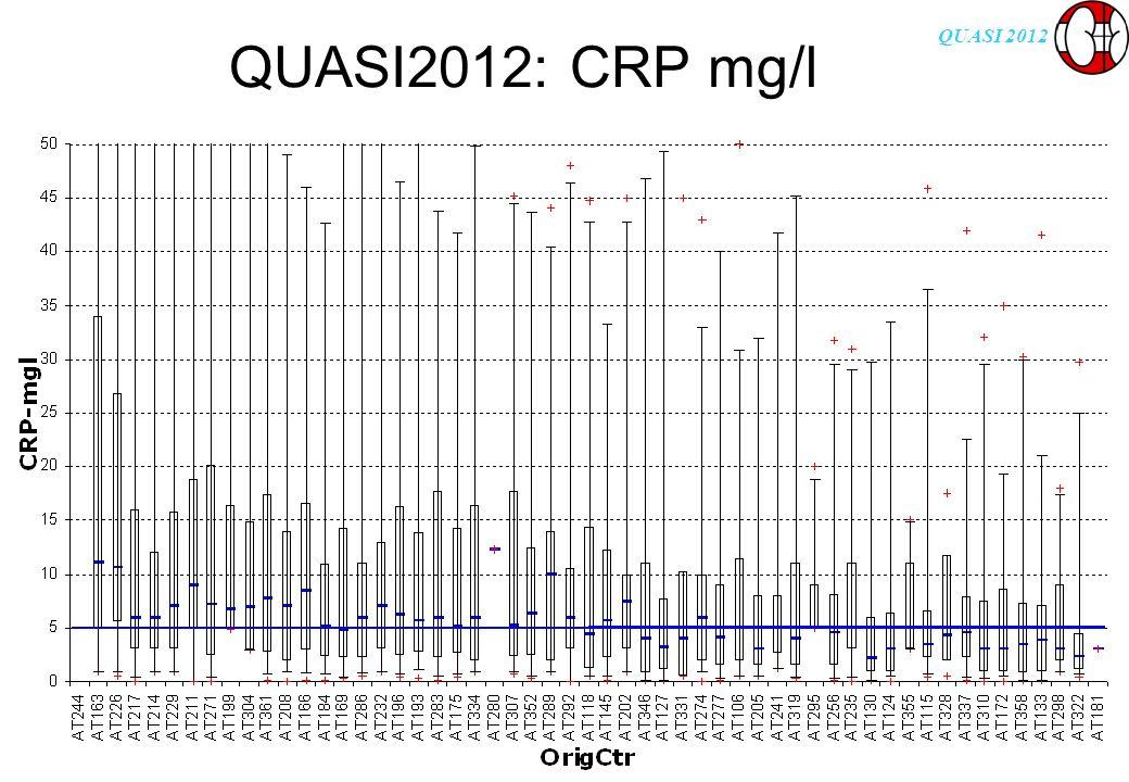 QUASI 2012 QUASI2012: CRP mg/l