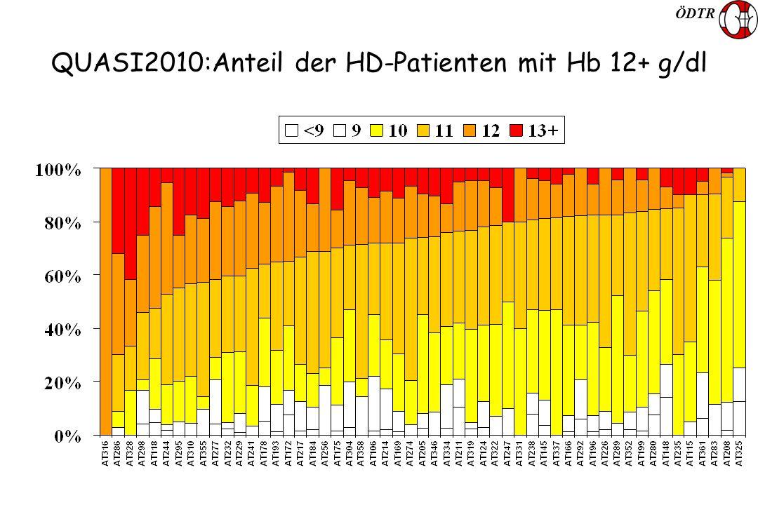 ÖDTR QUASI2010:Anteil der HD-Patienten mit Hb 12+ g/dl