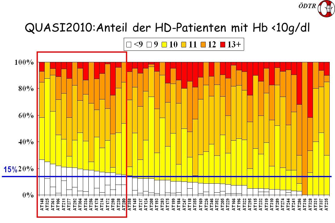 ÖDTR QUASI2010:Anteil der HD-Patienten mit Hb <10g/dl