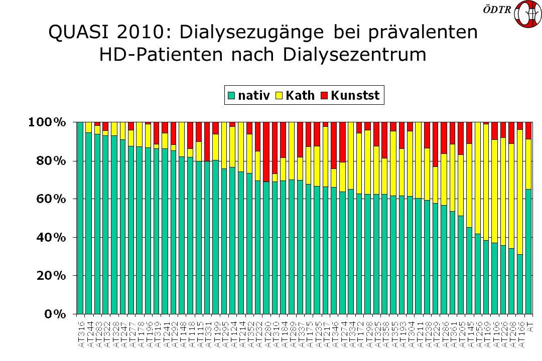ÖDTR QUASI 2010: Dialysezugänge bei prävalenten HD-Patienten nach Dialysezentrum