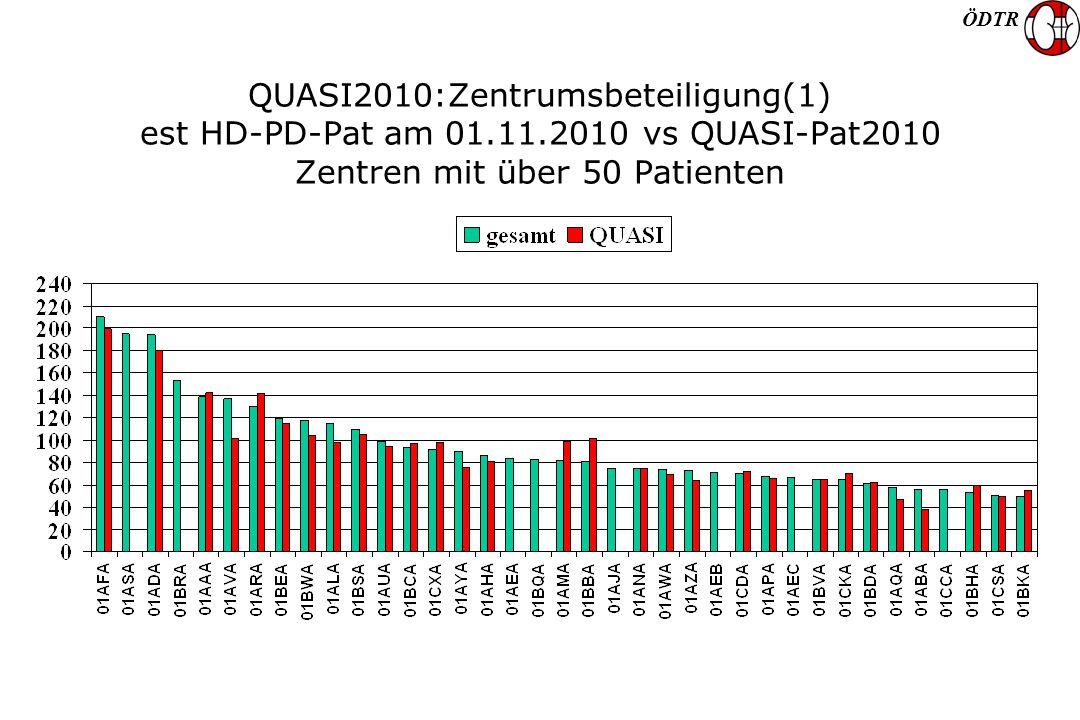 ÖDTR QUASI2010:Zentrumsbeteiligung(1) est HD-PD-Pat am 01.11.2010 vs QUASI-Pat2010 Zentren mit über 50 Patienten