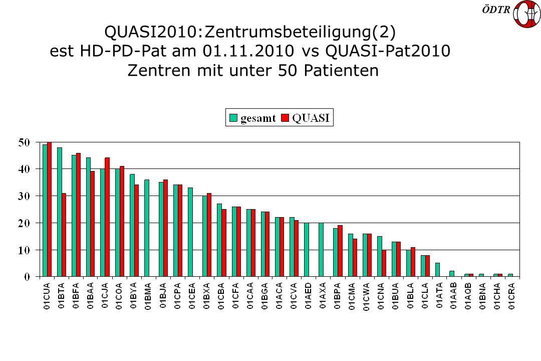 ÖDTR QUASI2010:Zentrumsbeteiligung(2) est HD-PD-Pat am 01.11.2010 vs QUASI-Pat2010 Zentren mit unter 50 Patienten