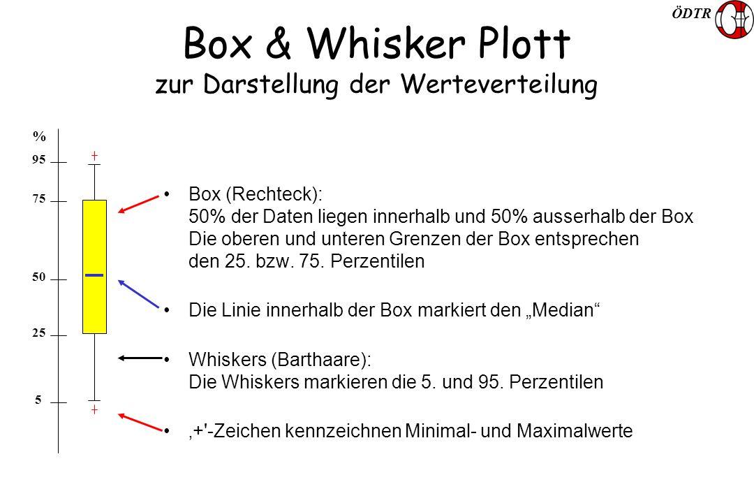 ÖDTR Box & Whisker Plott zur Darstellung der Werteverteilung Box (Rechteck): 50% der Daten liegen innerhalb und 50% ausserhalb der Box Die oberen und unteren Grenzen der Box entsprechen den 25.