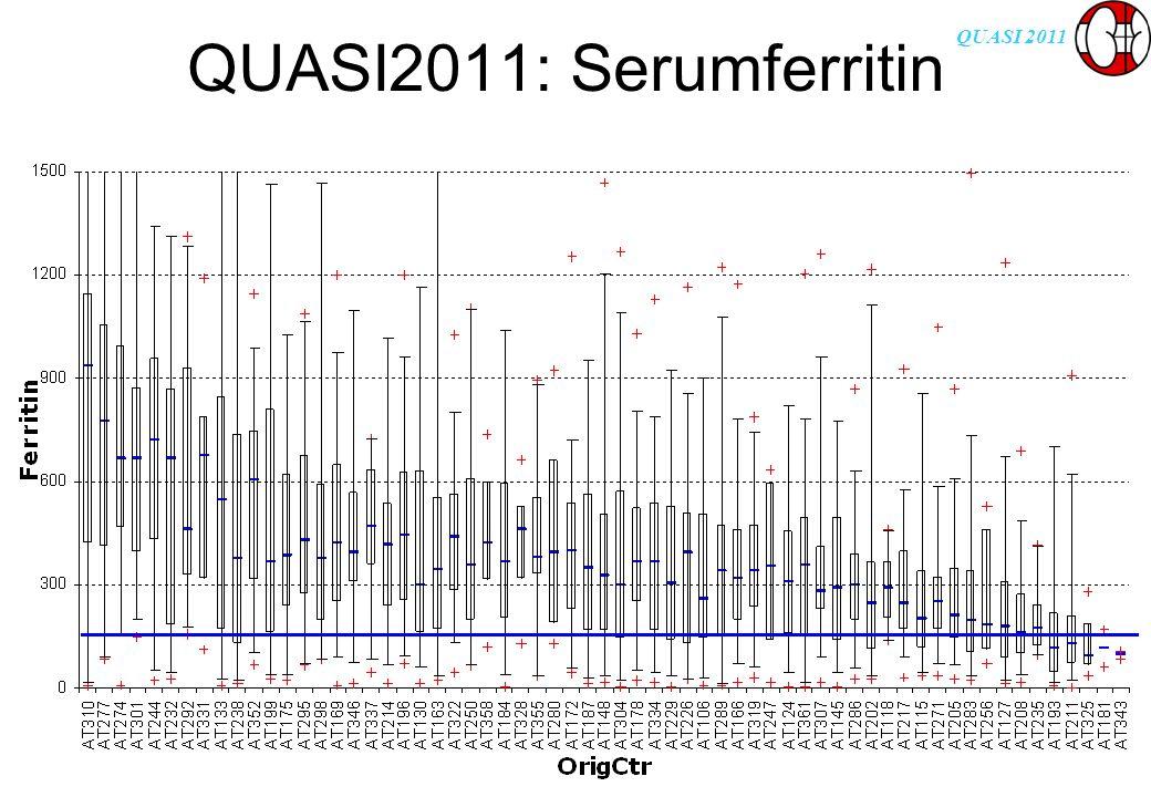 QUASI 2011 QUASI2011: Serumferritin