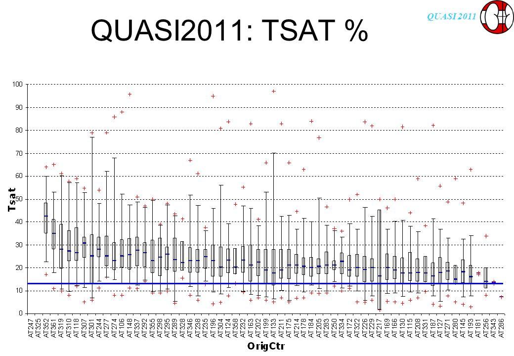QUASI 2011 QUASI2011: TSAT %