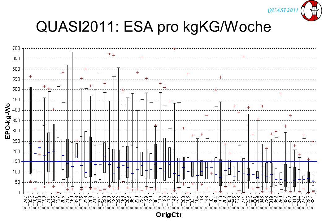 QUASI 2011 QUASI2011: ESA pro kgKG/Woche
