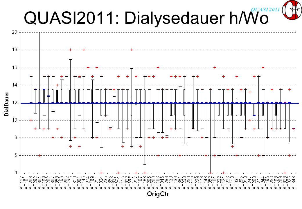 QUASI 2011 QUASI2011: Dialysedauer h/Wo