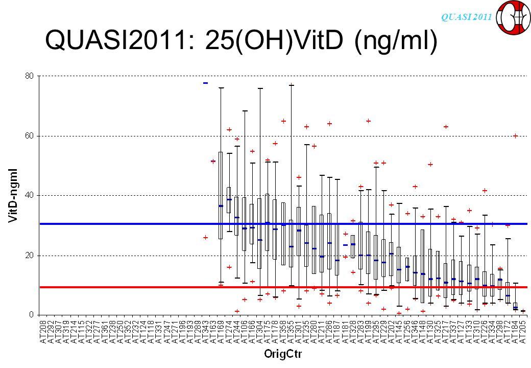 QUASI 2011 QUASI2011: 25(OH)VitD (ng/ml)