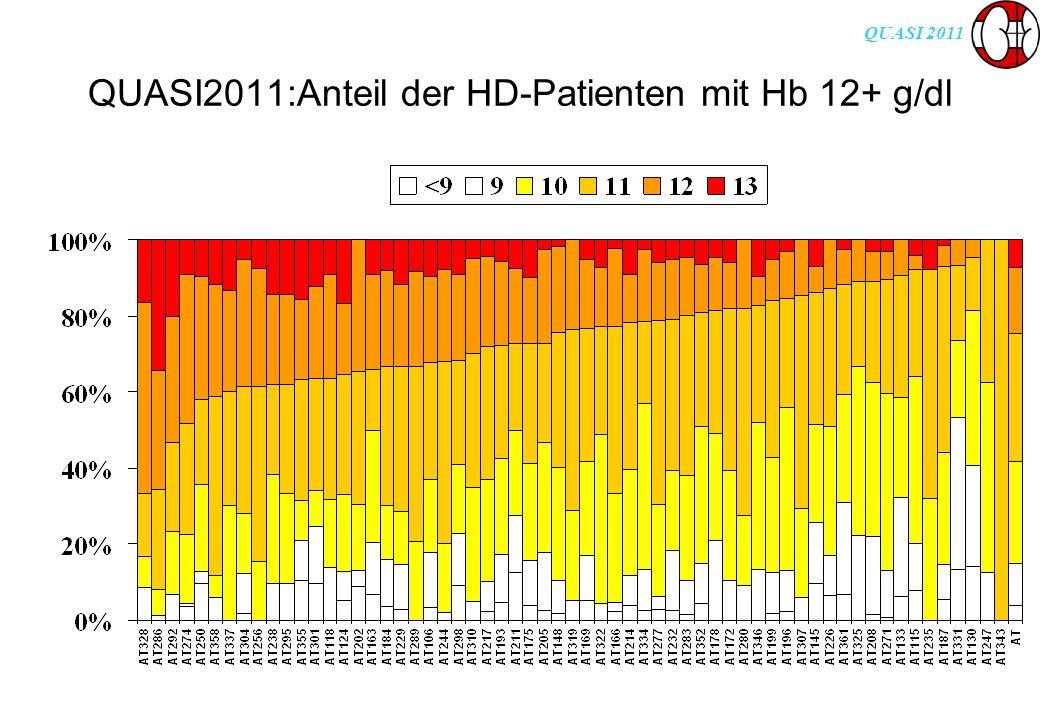 QUASI 2011 QUASI2011:Anteil der HD-Patienten mit Hb 12+ g/dl