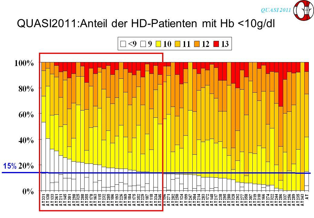 QUASI 2011 QUASI2011:Anteil der HD-Patienten mit Hb <10g/dl