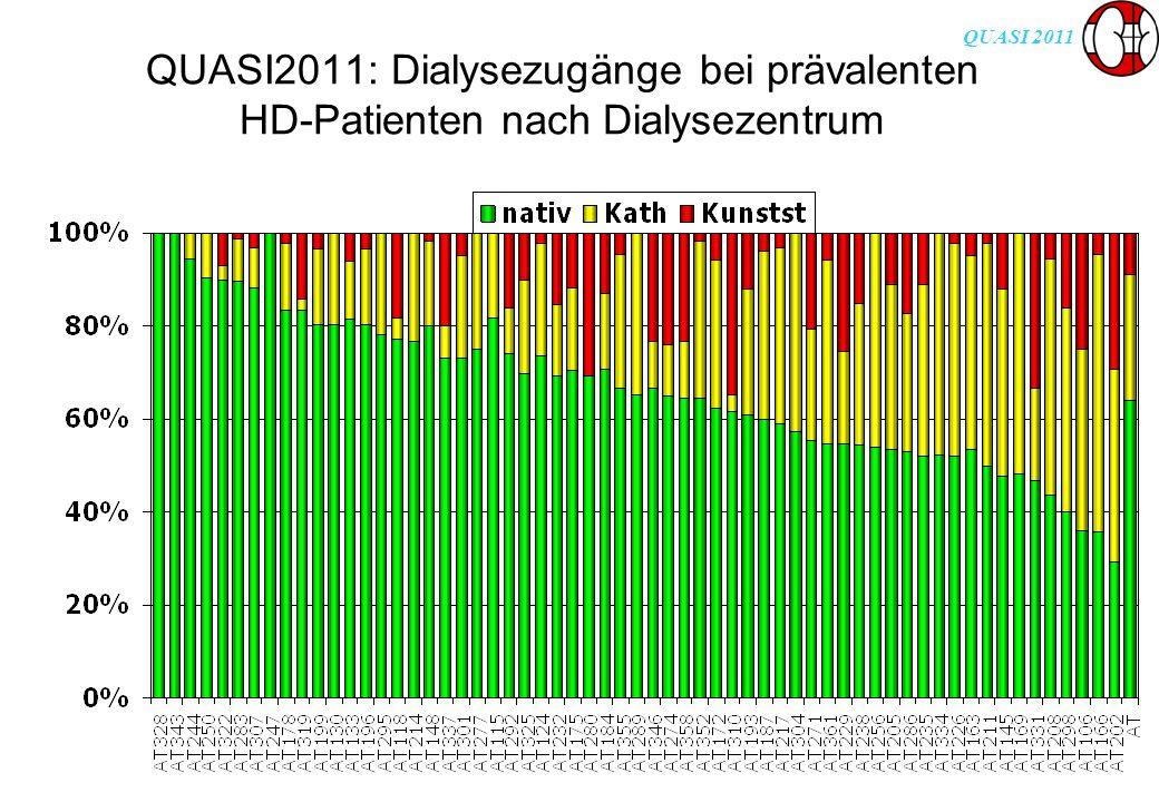 QUASI 2011 QUASI2011: Dialysezugänge bei prävalenten HD-Patienten nach Dialysezentrum