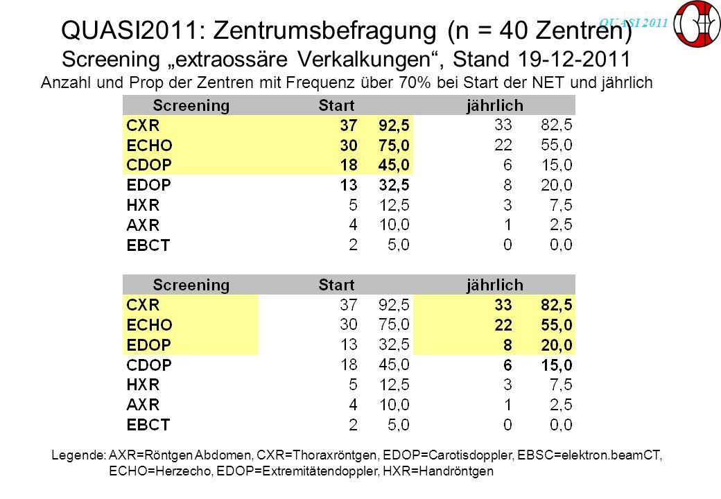 QUASI 2011 QUASI2011: Zentrumsbefragung (n = 40 Zentren) Screening extraossäre Verkalkungen, Stand 19-12-2011 Anzahl und Prop der Zentren mit Frequenz