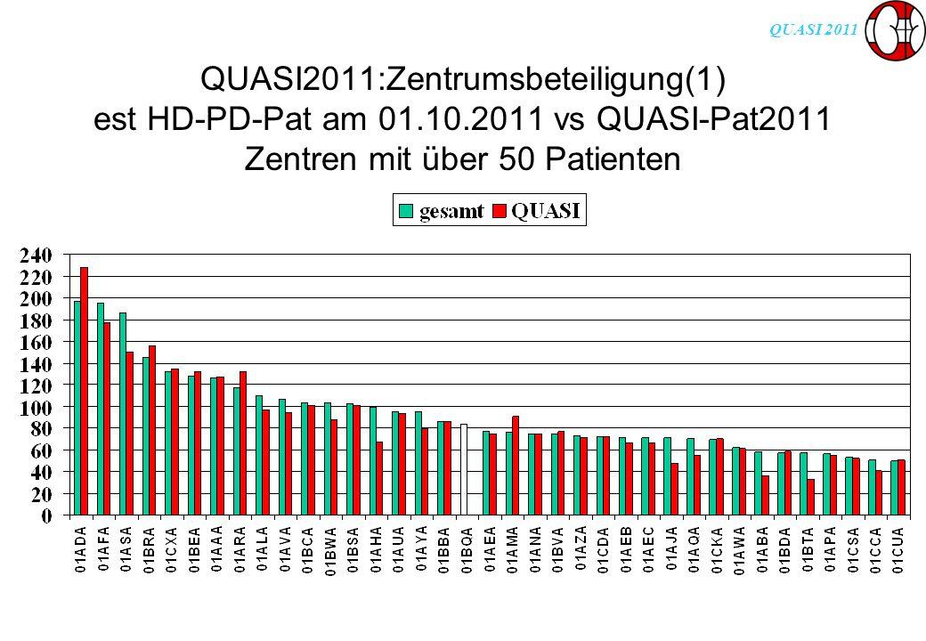 QUASI 2011 QUASI2011:Zentrumsbeteiligung(1) est HD-PD-Pat am 01.10.2011 vs QUASI-Pat2011 Zentren mit über 50 Patienten