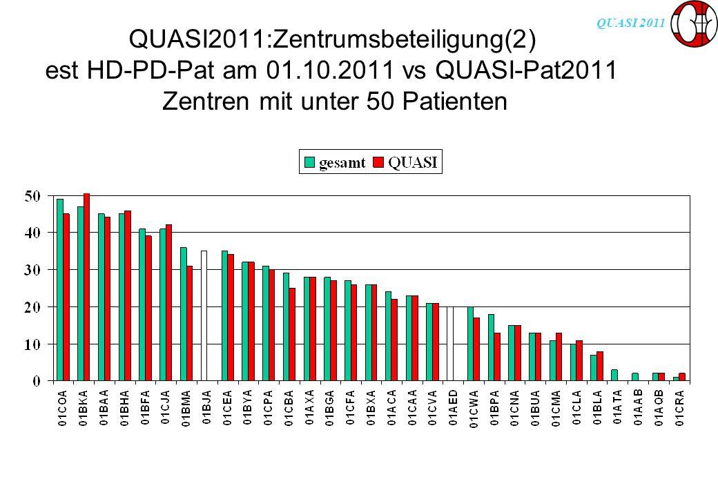 QUASI 2011 QUASI2011:Zentrumsbeteiligung(2) est HD-PD-Pat am 01.10.2011 vs QUASI-Pat2011 Zentren mit unter 50 Patienten