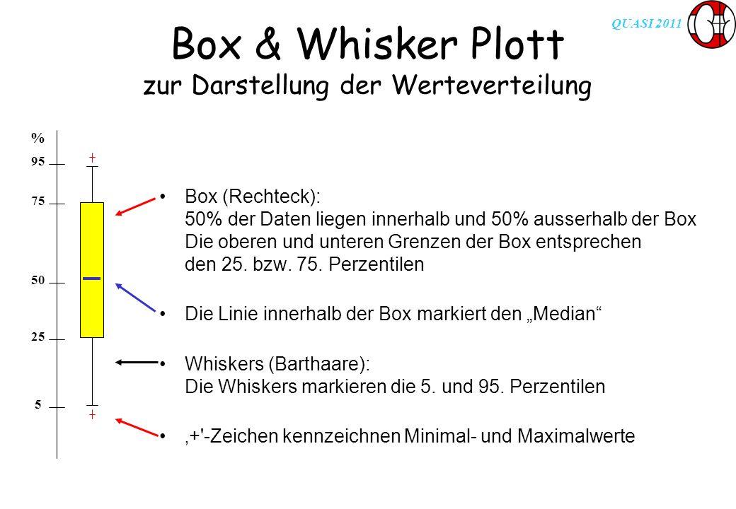 QUASI 2011 Box & Whisker Plott zur Darstellung der Werteverteilung Box (Rechteck): 50% der Daten liegen innerhalb und 50% ausserhalb der Box Die obere