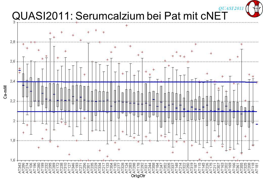 QUASI 2011 QUASI2011: Serumcalzium bei Pat mit cNET