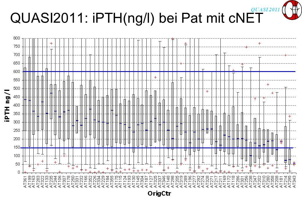 QUASI 2011 QUASI2011: iPTH(ng/l) bei Pat mit cNET