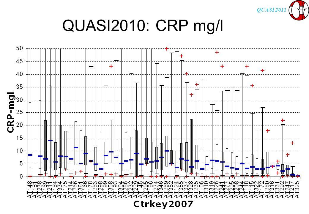 QUASI 2011 QUASI2010: CRP mg/l