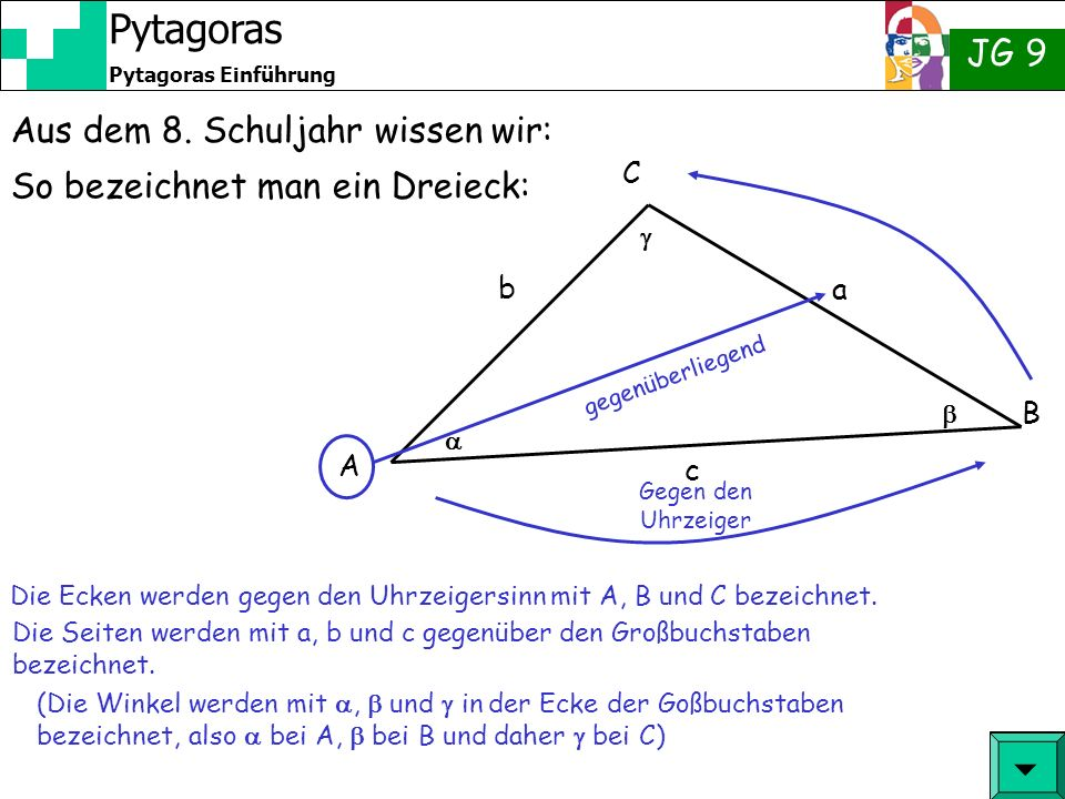 JG 9 Pytagoras Einführung Pytagoras Aus dem 8. Schuljahr wissen wir: Die Ecken werden gegen den Uhrzeigersinn mit A, B und C bezeichnet. A Gegen den U