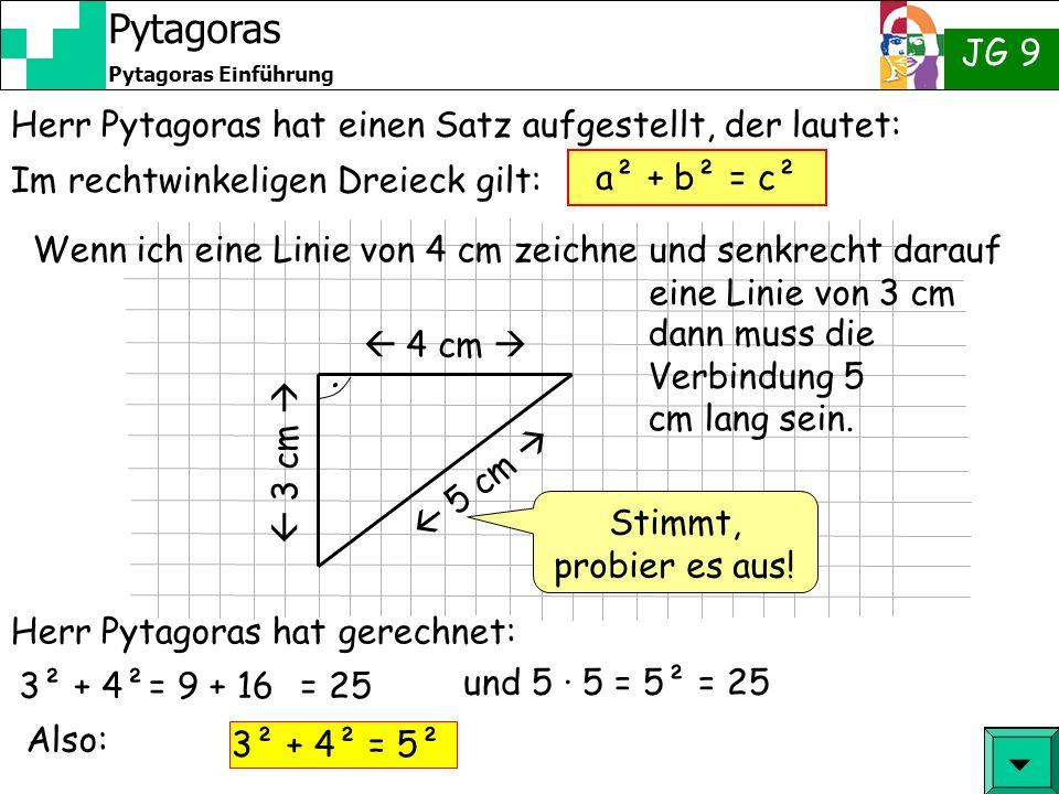 JG 9 Pytagoras Einführung Pytagoras In Worten ausgedrückt: c a b Oder kurz: Die Längen der am rechten Winkel liegenden Seiten mit sich selber malgenommen und addiert ergeben das selbe wie die dem rechten Winkel gegenüberliegenden Seite mit sich selber malgenommen.
