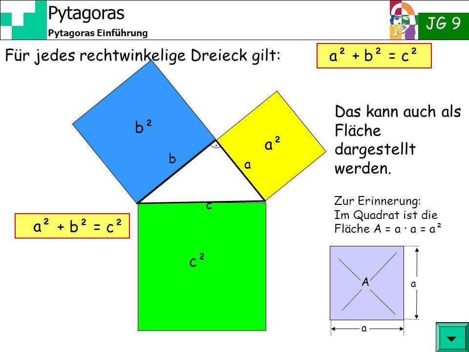 JG 9 Pytagoras Einführung Pytagoras Zu Allerletzt: Bezeichnungen c a b Die Seite c nennt man Hypothenuse, Katheten Hypothenuse die Seiten rechts und links vom Winkel nennt man Katheten.