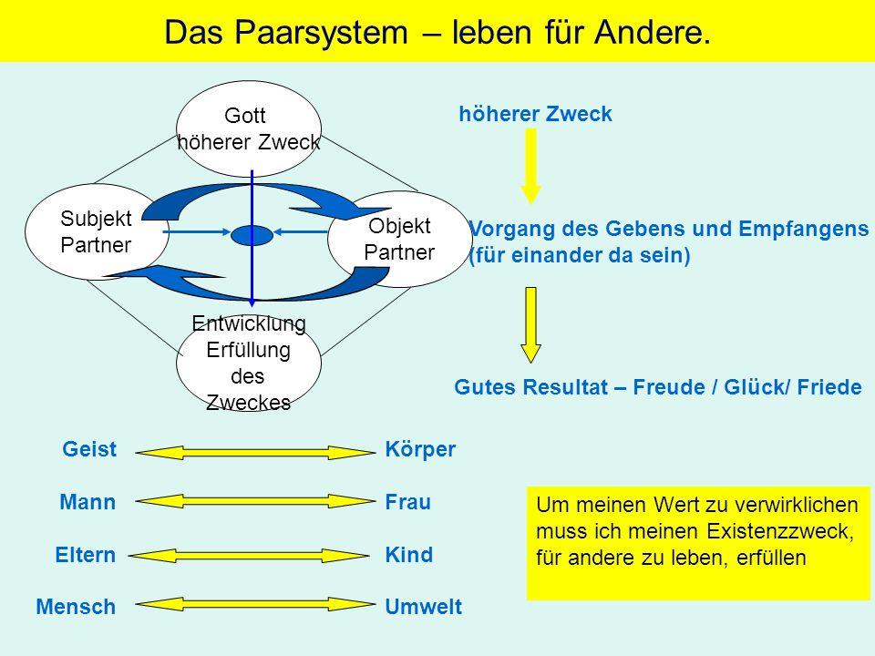 Das Paarsystem – leben für Andere. Gott höherer Zweck Objekt Partner Subjekt Partner Entwicklung Erfüllung des Zweckes höherer Zweck Vorgang des Geben