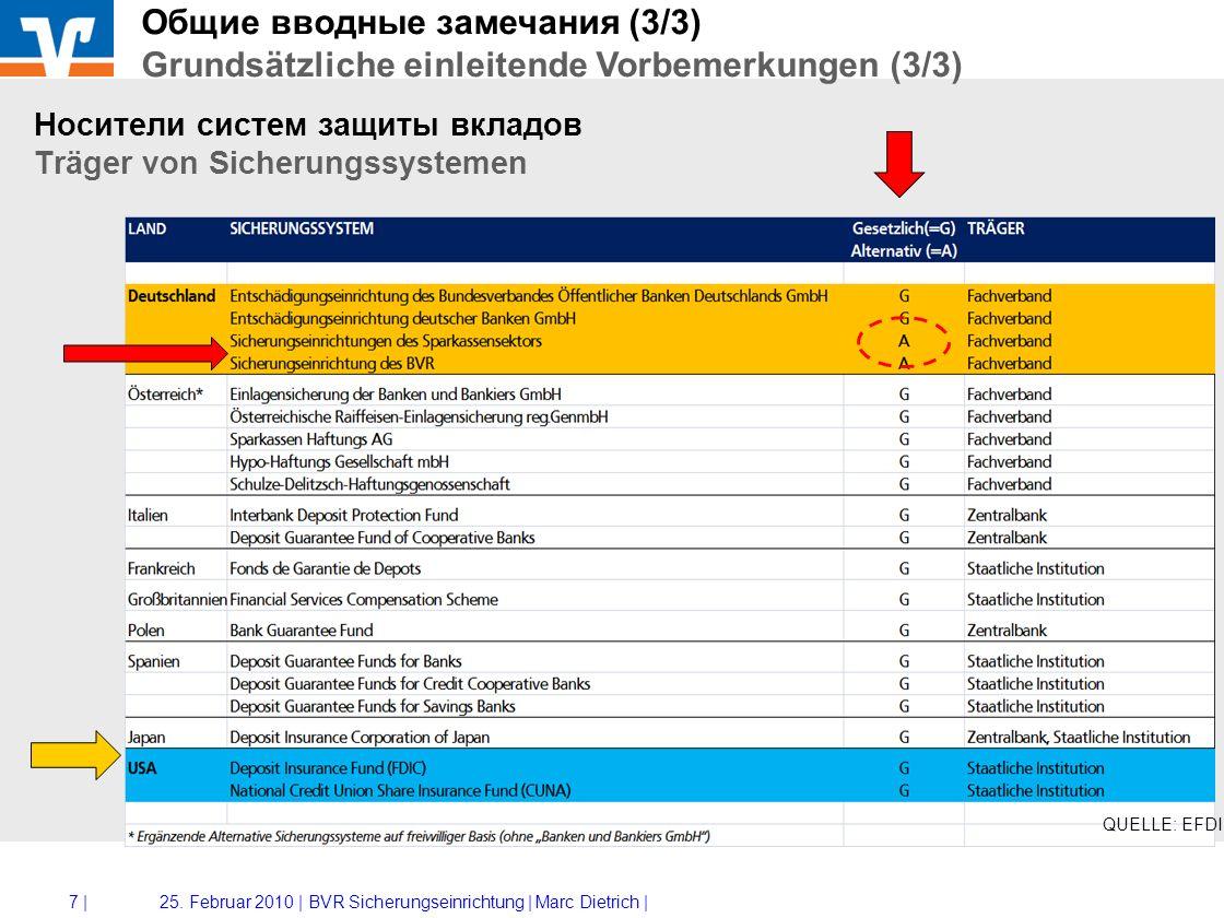 BVR Федеральная ассоциация немецких народных банков и банков Райффайзен Bundesverband der Deutschen Volksbanken und Raiffeisenbanken BVR- Программа (фонд) защиты вкладов BVR-Sicherungseinrichtung Marc Dietrich Kiew, 25.