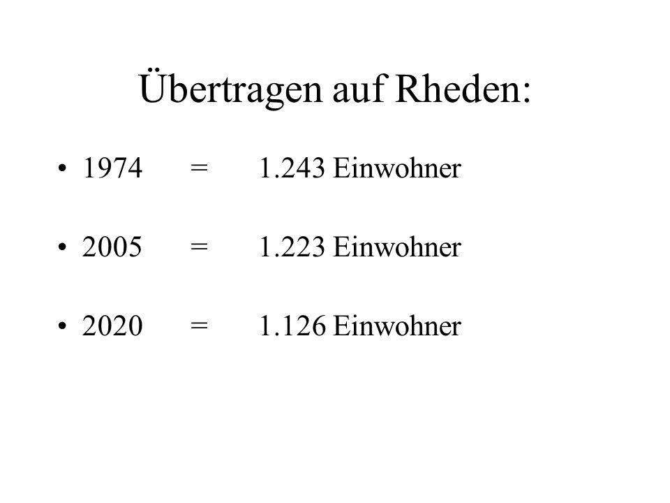 Übertragen auf Rheden: 1974=1.243 Einwohner 2005=1.223 Einwohner 2020=1.126 Einwohner