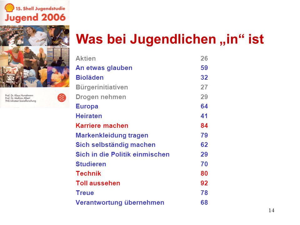 14 Was bei Jugendlichen in ist Aktien26 An etwas glauben59 Bioläden32 Bürgerinitiativen27 Drogen nehmen29 Europa64 Heiraten41 Karriere machen84 Marken