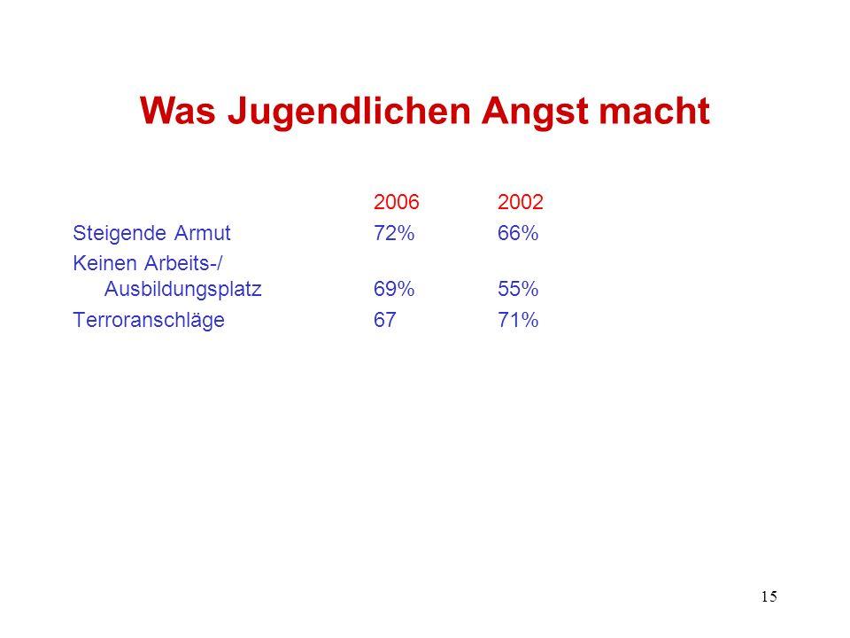 15 Was Jugendlichen Angst macht 20062002 Steigende Armut72%66% Keinen Arbeits-/ Ausbildungsplatz69%55% Terroranschläge6771%