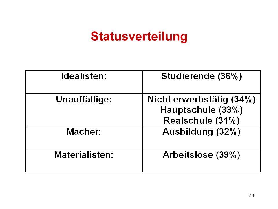 24 Statusverteilung