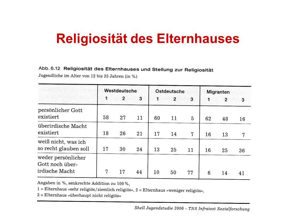 37 Religiosität des Elternhauses