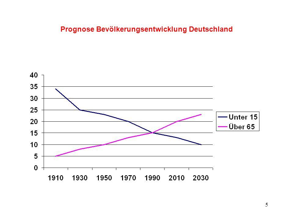 5 Prognose Bevölkerungsentwicklung Deutschland