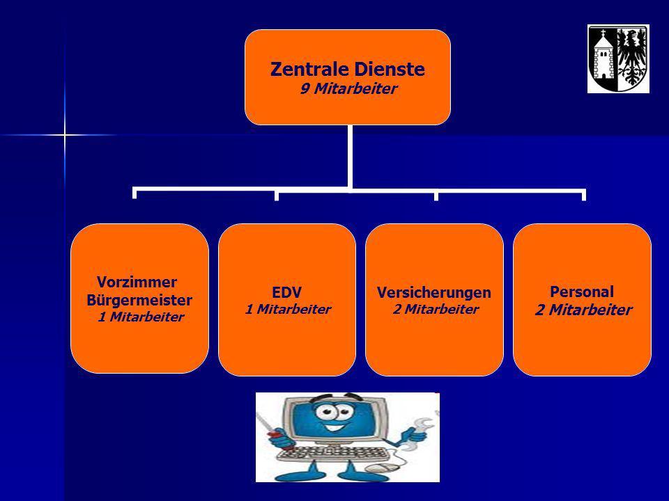 Zentrale Dienste 9 Mitarbeiter Vorzimmer Bürgermeister 1 Mitarbeiter EDV 1 Mitarbeiter Versicherungen 2 Mitarbeiter Personal 2 Mitarbeiter