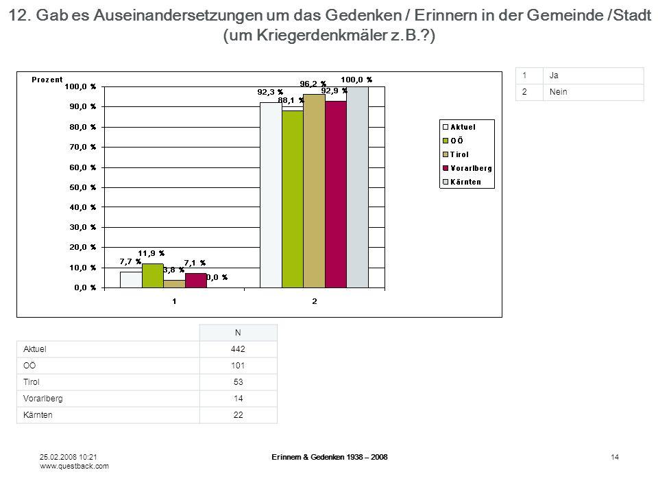 25.02.2008 10:21 www.questback.com Erinnern & Gedenken 1938 – 200814 12.