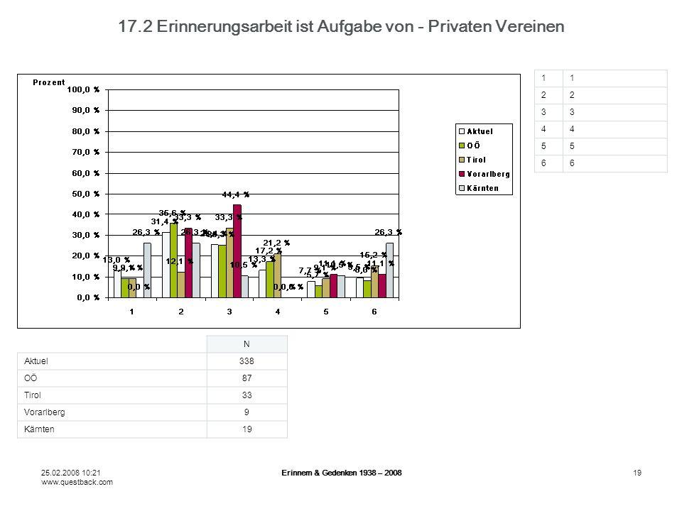 25.02.2008 10:21 www.questback.com Erinnern & Gedenken 1938 – 200819 17.2 Erinnerungsarbeit ist Aufgabe von - Privaten Vereinen N Aktuel338 OÖ87 Tirol33 Vorarlberg9 Kärnten19 11 22 33 44 55 66
