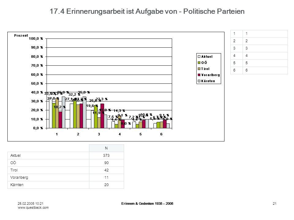 25.02.2008 10:21 www.questback.com Erinnern & Gedenken 1938 – 200821 17.4 Erinnerungsarbeit ist Aufgabe von - Politische Parteien N Aktuel373 OÖ90 Tirol42 Vorarlberg11 Kärnten20 11 22 33 44 55 66
