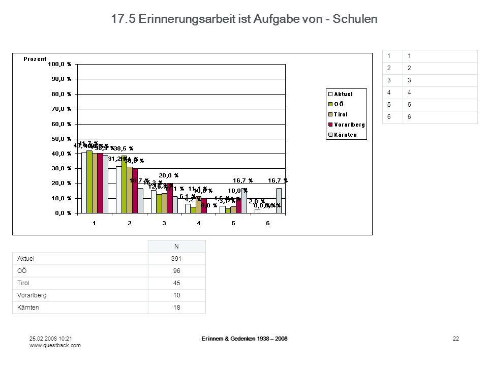 25.02.2008 10:21 www.questback.com Erinnern & Gedenken 1938 – 200822 17.5 Erinnerungsarbeit ist Aufgabe von - Schulen N Aktuel391 OÖ96 Tirol45 Vorarlberg10 Kärnten18 11 22 33 44 55 66