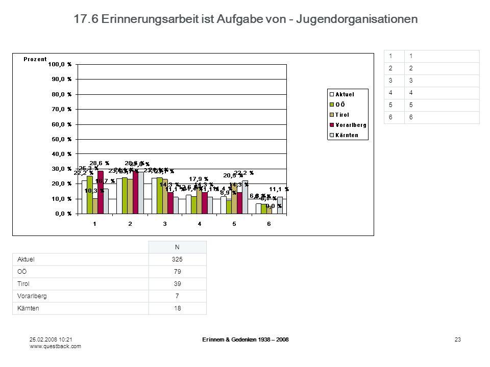 25.02.2008 10:21 www.questback.com Erinnern & Gedenken 1938 – 200823 17.6 Erinnerungsarbeit ist Aufgabe von - Jugendorganisationen N Aktuel325 OÖ79 Tirol39 Vorarlberg7 Kärnten18 11 22 33 44 55 66