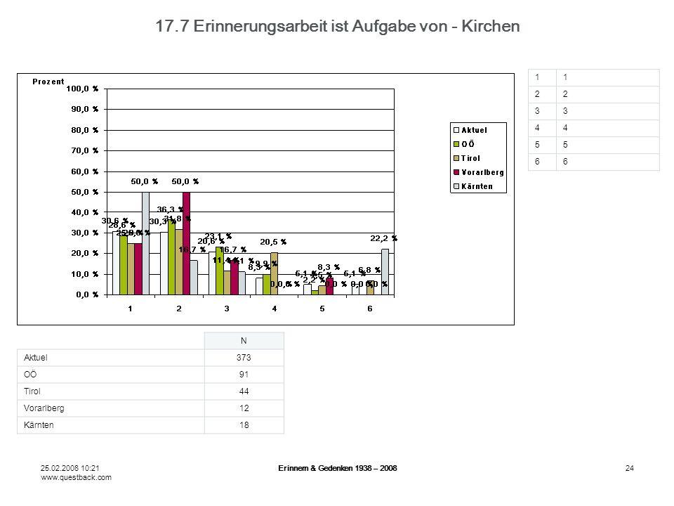 25.02.2008 10:21 www.questback.com Erinnern & Gedenken 1938 – 200824 17.7 Erinnerungsarbeit ist Aufgabe von - Kirchen N Aktuel373 OÖ91 Tirol44 Vorarlberg12 Kärnten18 11 22 33 44 55 66