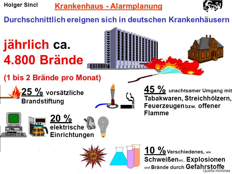 Krankenhaus - Alarmplanung Durchschnittlich ereignen sich in deutschen Krankenhäusern jährlich ca. 4.800 Brände (1 bis 2 Brände pro Monat) Quelle:mini