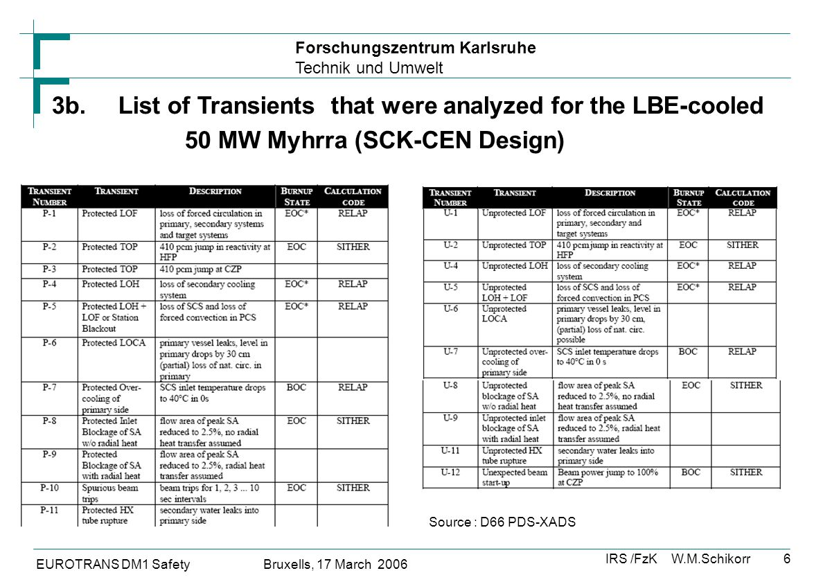 Forschungszentrum Karlsruhe Technik und Umwelt IRS /FzK W.M.Schikorr EUROTRANS DM1 Safety Bruxells, 17 March 2006 6 3b.List of Transients that were analyzed for the LBE-cooled 50 MW Myhrra (SCK-CEN Design) Source : D66 PDS-XADS