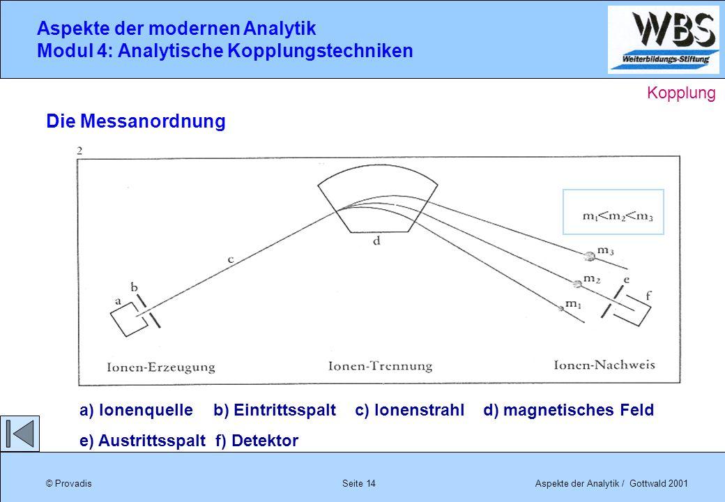 © ProvadisAspekte der Analytik / Gottwald 2001 Aspekte der modernen Analytik Modul 4: Analytische Kopplungstechniken Seite 14 Die Messanordnung a) Ion