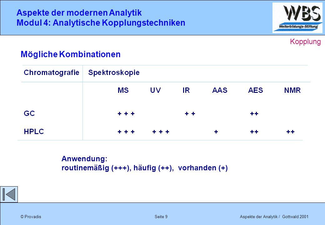 © ProvadisAspekte der Analytik / Gottwald 2001 Aspekte der modernen Analytik Modul 4: Analytische Kopplungstechniken Seite 9 Anwendung: routinemäßig (