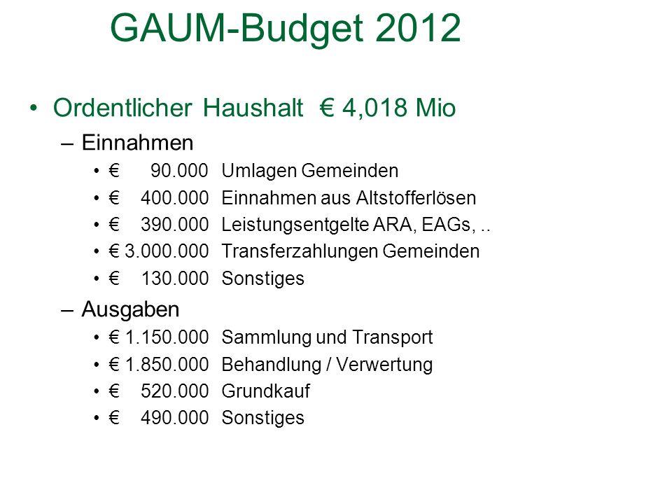 GAUM-Budget 2012 Ordentlicher Haushalt 4,018 Mio –Einnahmen 90.000Umlagen Gemeinden 400.000Einnahmen aus Altstofferlösen 390.000 Leistungsentgelte ARA, EAGs,..