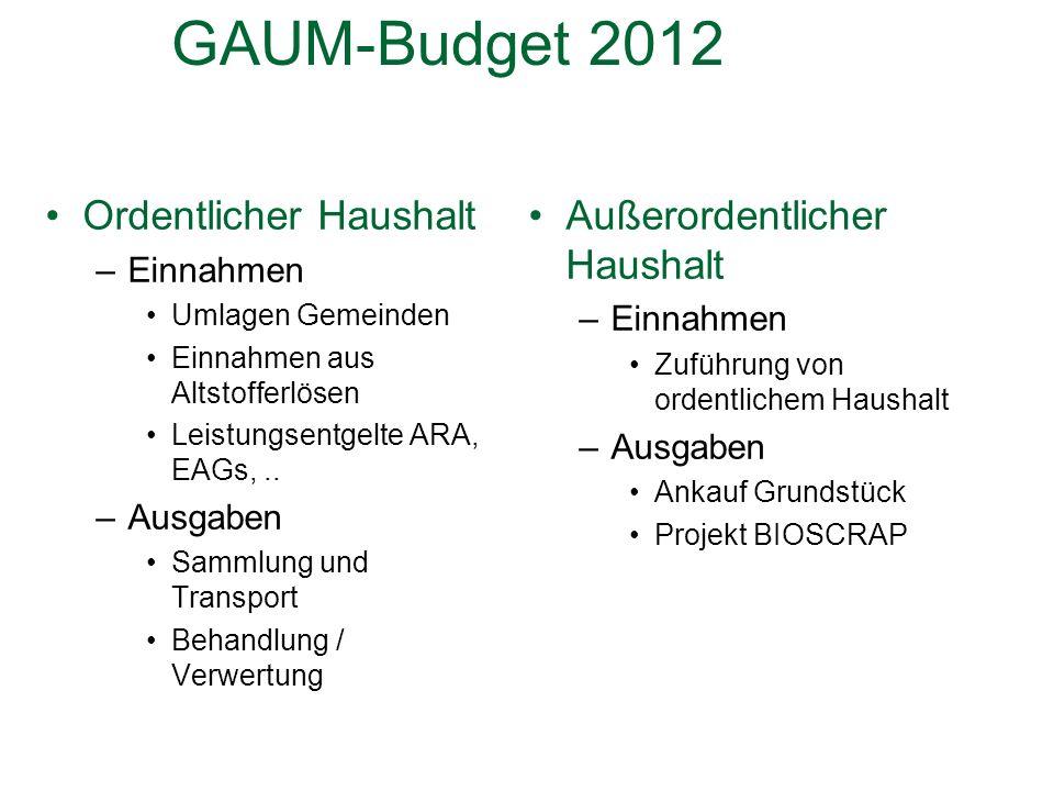 GAUM-Budget 2012 Ordentlicher Haushalt –Einnahmen Umlagen Gemeinden Einnahmen aus Altstofferlösen Leistungsentgelte ARA, EAGs,..