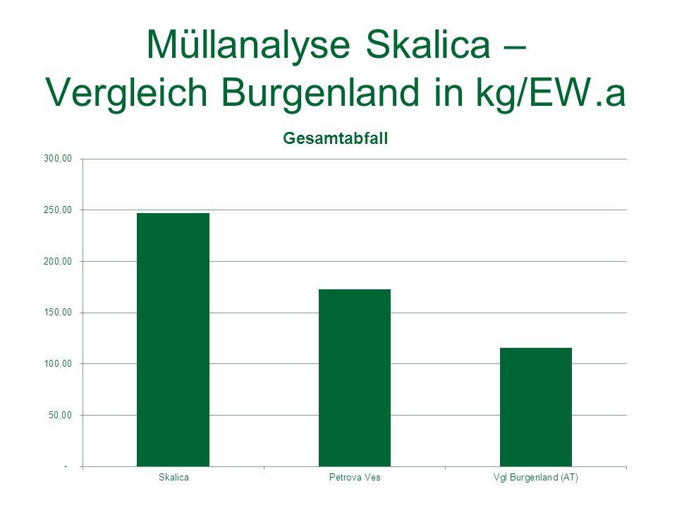 Müllanalyse Skalica – Vergleich Burgenland in kg/EW.a
