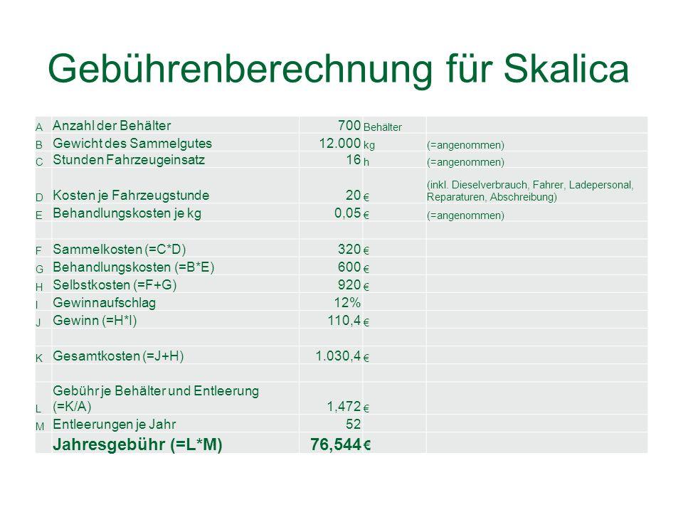 Gebührenberechnung für Skalica A Anzahl der Behälter700 Behälter B Gewicht des Sammelgutes12.000 kg(=angenommen) C Stunden Fahrzeugeinsatz16 h(=angenommen) D Kosten je Fahrzeugstunde20 (inkl.