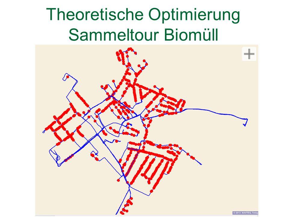 Theoretische Optimierung Sammeltour Biomüll