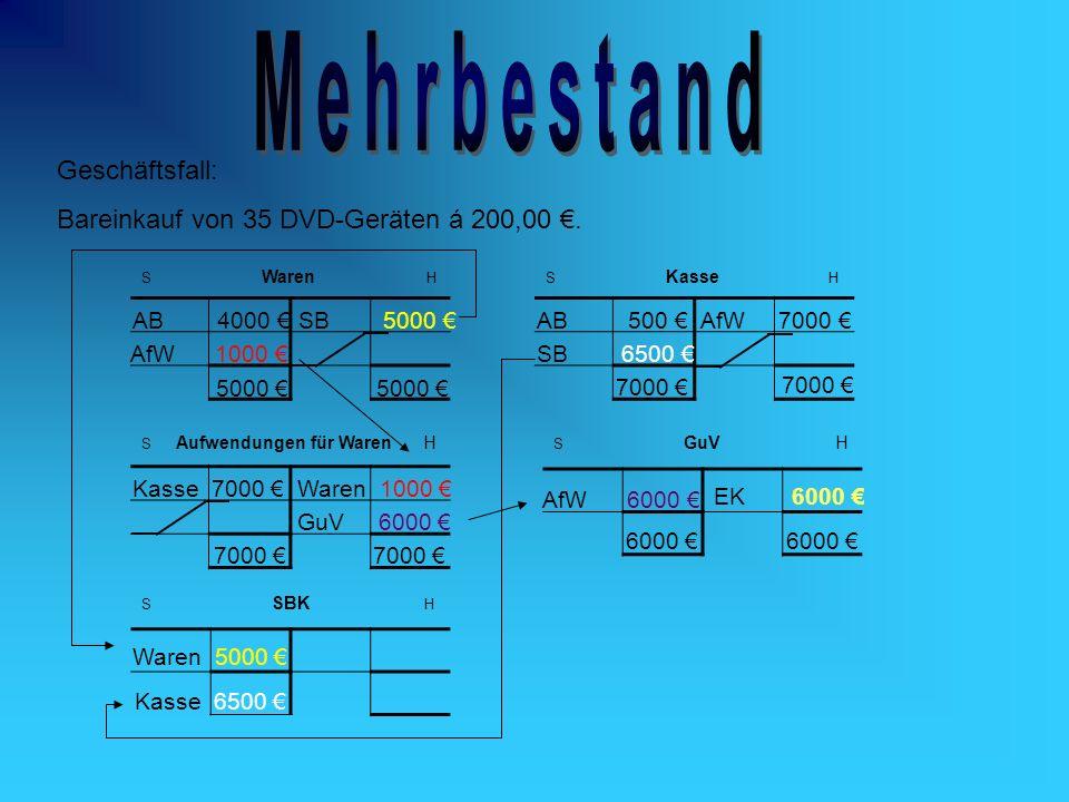 Geschäftsfall: Bareinkauf von 35 DVD-Geräten á 200,00. S Waren HS Kasse H S Aufwendungen für Waren H S SBK H S GuV H AB 4000 AB 500 Kasse 7000 AfW 100